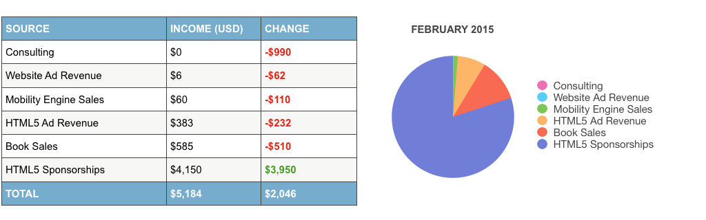 online-income-report-february-2015