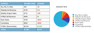 august-2014-online-income-report