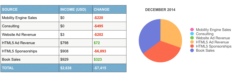 online-income-report-december-2014