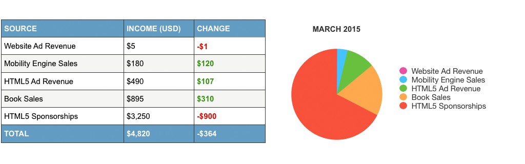 online-income-report-march-215