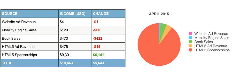 online-income-report-april-2015